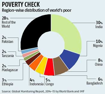 Bangladesh Home To Pc Worlds Poor In - Number of poor in the world