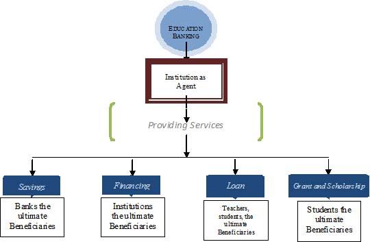 Edu Banking